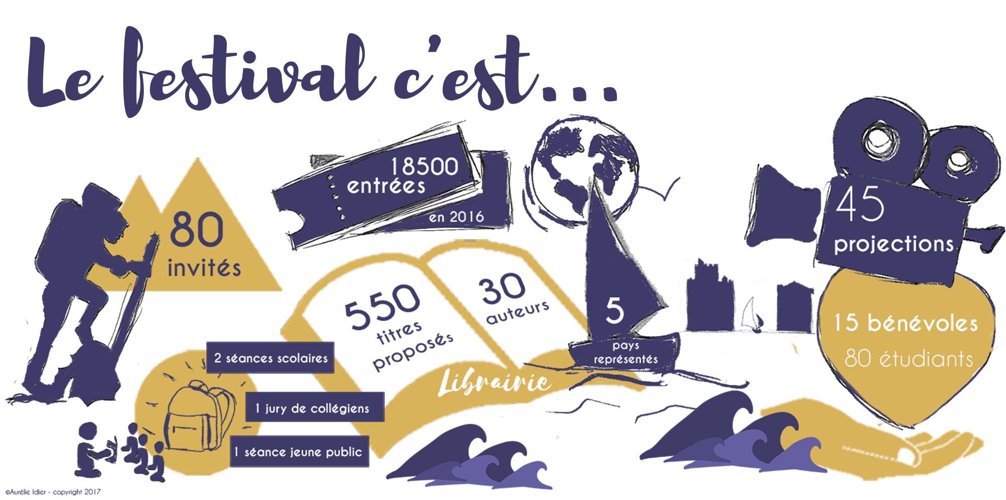 campagne,crowfunding,festival international film aventure,la rochelle,2017,librairie quai de l'aventure,voyage,aventure,exploration,découverte.